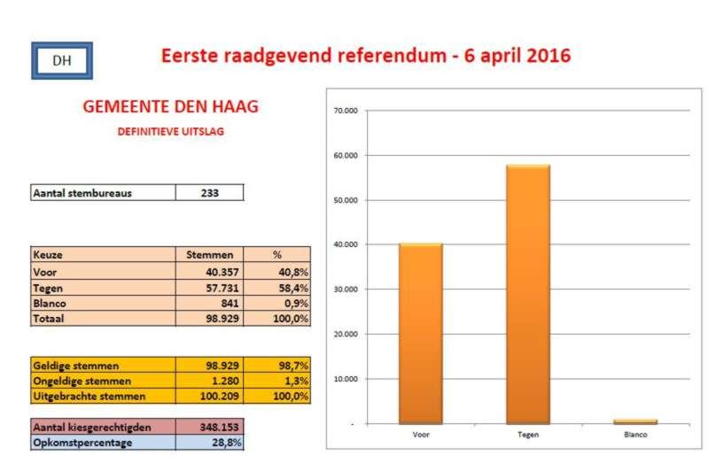 Uitslag Den Haag Eerste raadgevend referendum 6 april 2016