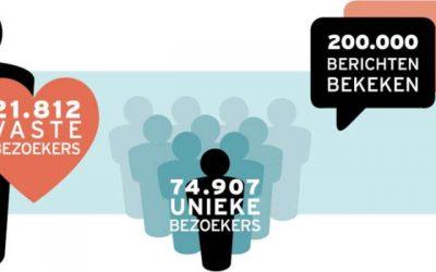 ZeeheldenNieuws Website online cijfers en Facebook Events